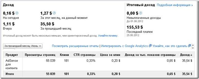 myblog thumb Монетизация блога. Google Adsense – первые доллары